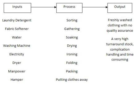 the process of doing the laundry Because the process of cleaning clothes with water and detergent is inefficient,  laborious, and time consuming clothes washing machines do.